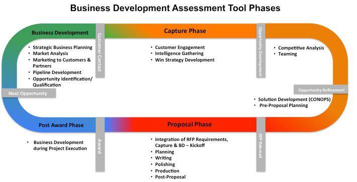 business development maturity assessment