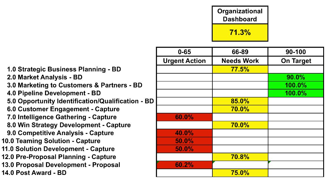 organizational dashboard