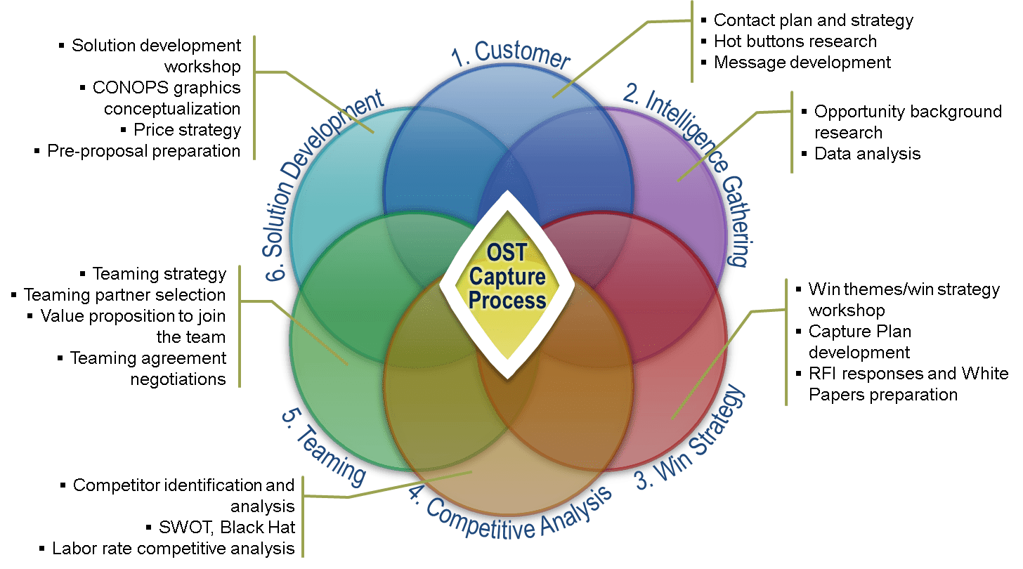 OST's Capture Process includes six steps: 1. Customer Engagement, 2. Intelligence Gathering, 3. Win Strategy Development, 4. Competitive Analysis, 5. Teaming Strategy, and 6. Solution Development.