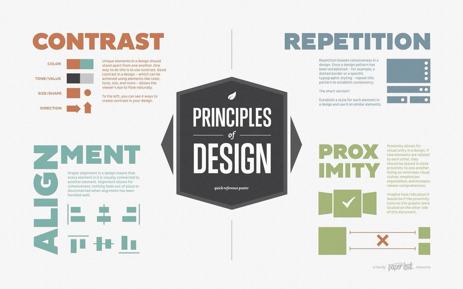 Capability Statement Principles of Design