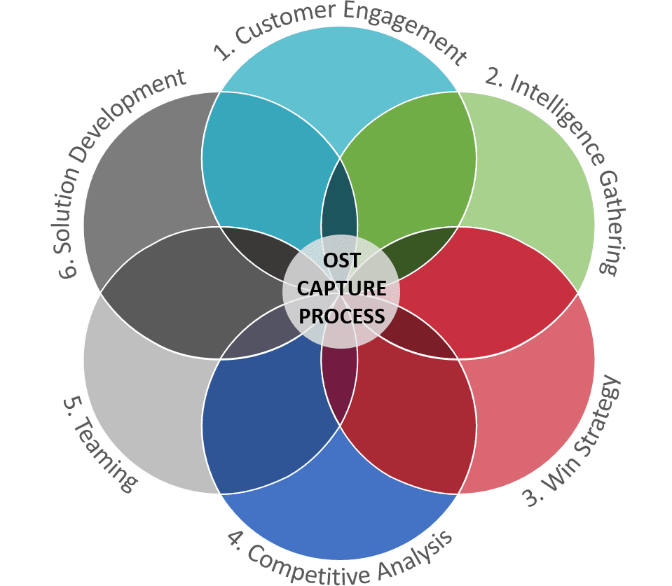 OST Capture process is a Venn diagram that includes: 1. Customer Engagement, 2. Intelligence Gathering, 3. Win Strategy, 4. Competitive Analysis, 5. Teaming, and 6. Solution Development.