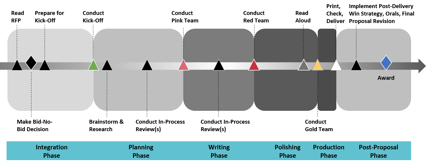 OST uses a six-phase agile proposal process adjusted to your needs based on proposal duration, resource availability, and size and complexity of effort. Our proposal consultants start with the integration phase where they create an annotated outline and develop a cohesive proposal plan, kick off the proposal, and then move through in-process reviews, Pink Team, Red Team, Read Aloud Review, final proposal check and delivery, and support you after the initial submission.